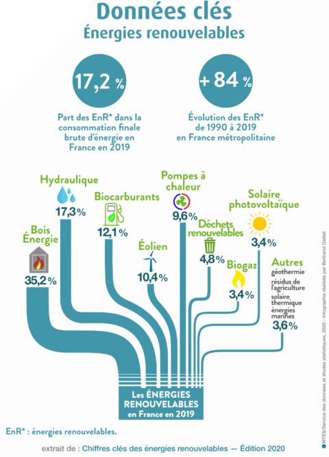 chiffres clé 220 énergies renouvelables